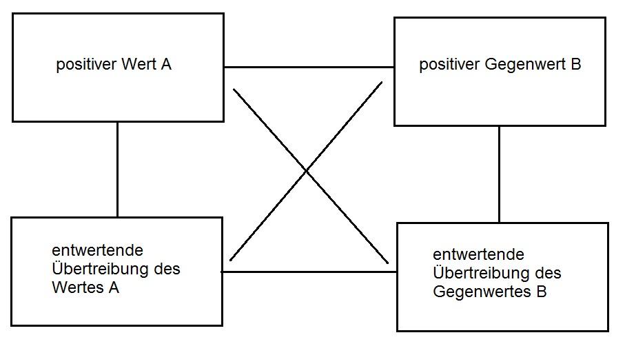Wertequadrat zur Konfliktentschärfung und Weiterentwicklung in interkulturellen Situationen