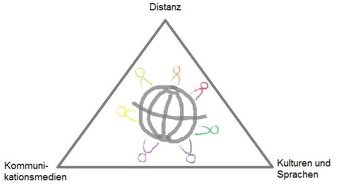 Modell eines virtuellen Teams: Besonderheiten Distanz, Kulturen & Sprachen und Kommunikationsmedien