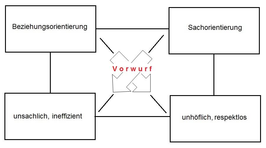 Wertequadrat Beziehungsorientierung Sachorientierung in interkulturellen Situationen