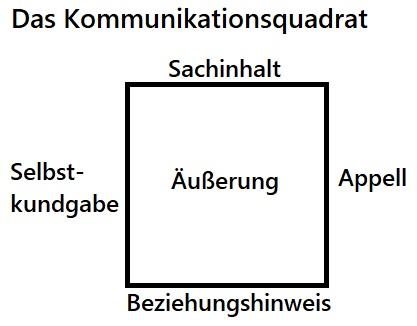 Bessere E-Mails mit dem Kommunikationsquadrat. 4 Seiten einer Äußerung: Sachinhalt, Appell, Beziehungshinweis und Selbstkundgbe.