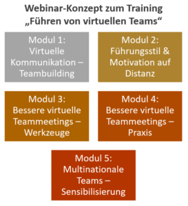 Webinar zur Führung virtueller Teams - Module