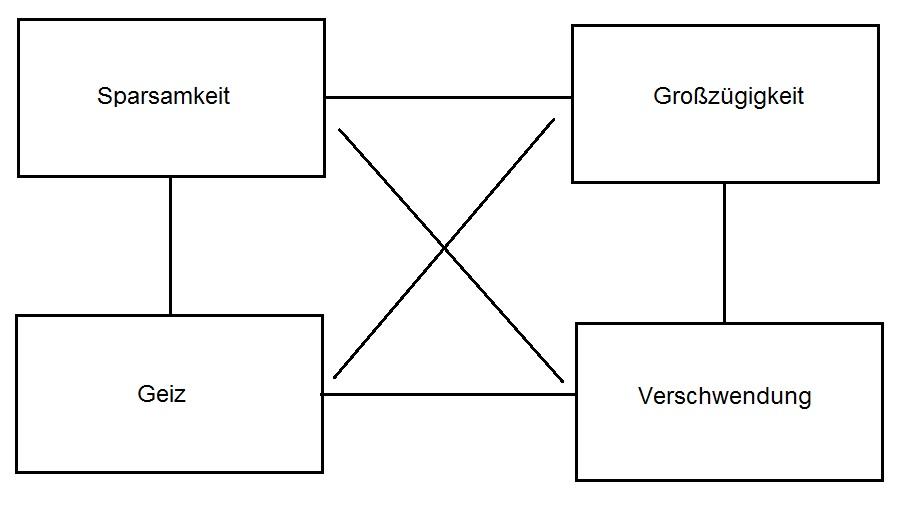 Wertequadrat - allgemeines Beispiel