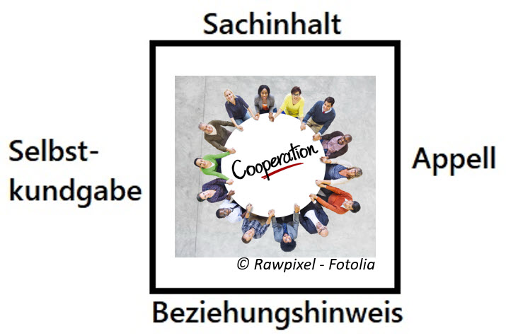 Virtuelle Teammeetings mit dem Kommunikationsquadrat