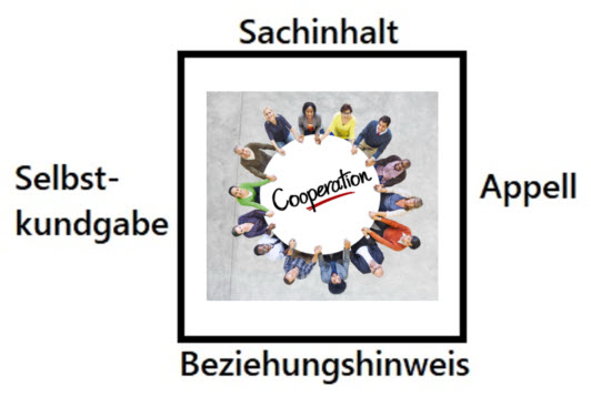 Bessere virtuelle Teammeetings mit dem Kommunikationsquadrat